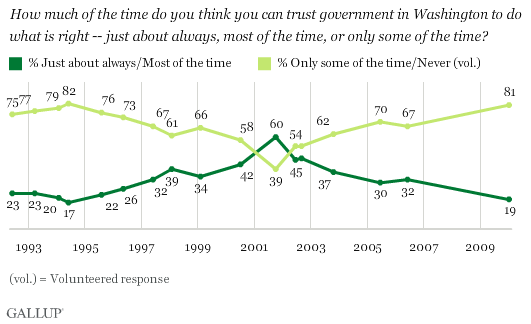 gallup-polls-trust-government