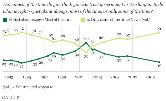 gallup-polls-trust-government