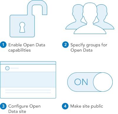 open-data-esri