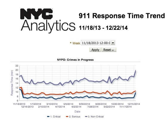 NYC_911_Performance_Reporting_-_911_Response_Time_Trend