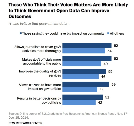 belief-voice-matters-believe-open-data-improves-pew