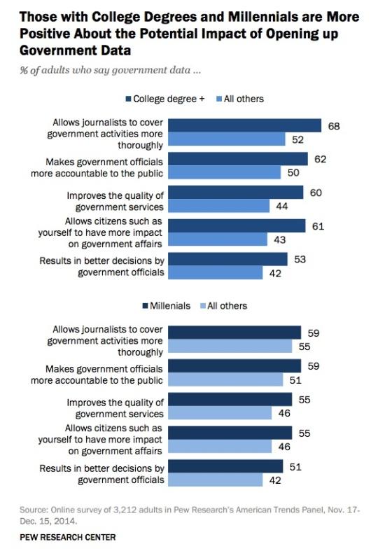 college-grad-millennials-more-hopeful-open-data-pew