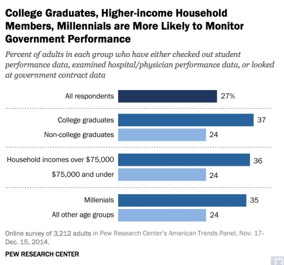 college-grads-higher-income-monitor-performance-pew