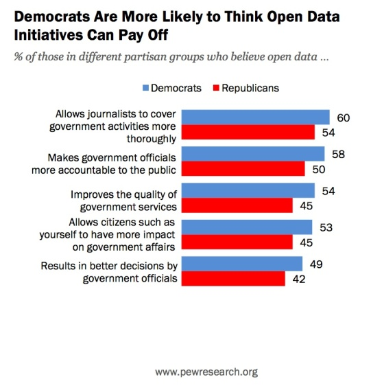 democrats-more-likely-to-believe-open-data-pay-off-pew