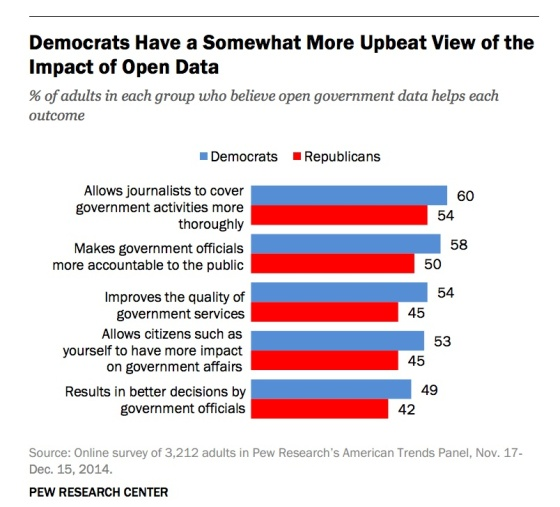 democrats-more-upbeat-view-open-data