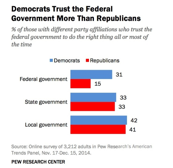 democrats-trust-fed-govt-more