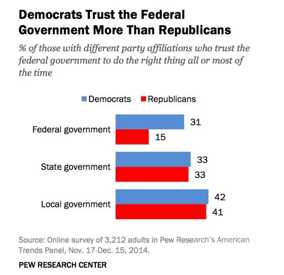 democrats-trust-fed-govt-more