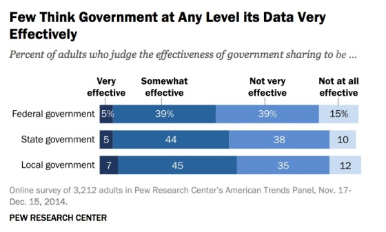 few-think-govt-data-sharing-effective-pew