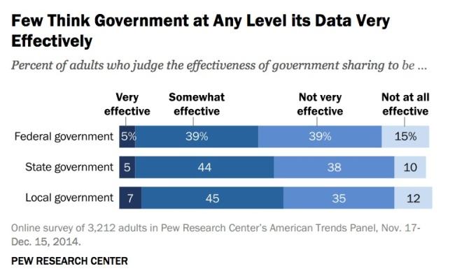 few-think-govt-data-sharing-effective-pew