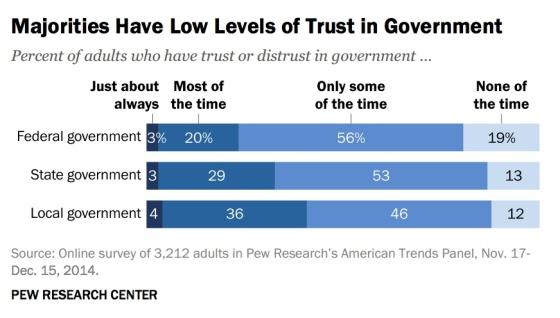 majorities-low-trust-government-pew