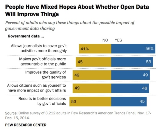 mixed-hopes-open-data-improve-pew