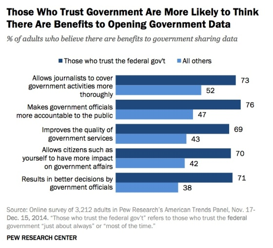 more-trust-gov-more-benefits-open-data