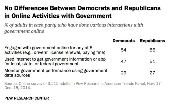 no-difference-trust-parties-in-online-activities