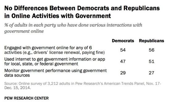 no-difference-trust-parties-in-online-activities