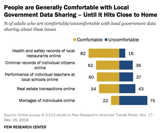 people-comfortable-data-sharing-not-mortgage-pew
