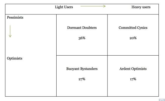 quadrants-belief-open-data