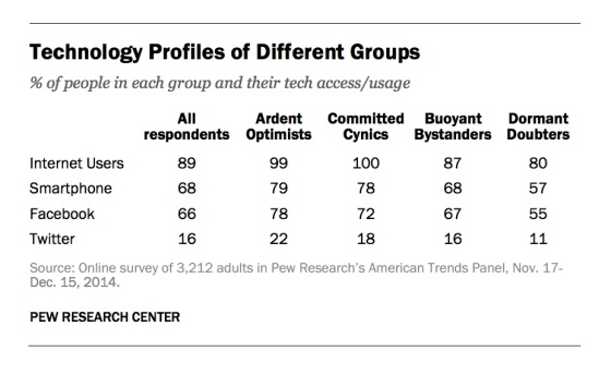 tech-profiles-quadrants-open-data-pew