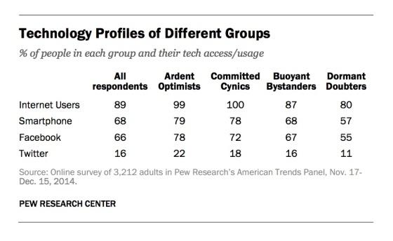 tech-profiles-quadrants-open-data-pew