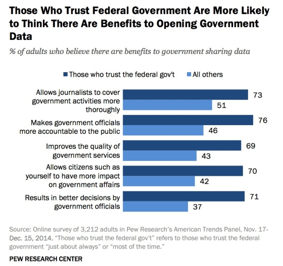 trust-fed-govt-more-likely-to-see-benefit