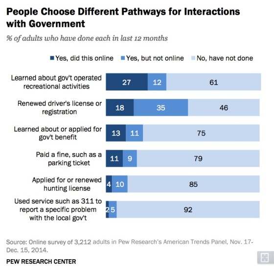 ways-people-interact-government-info-pew
