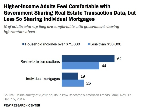 wealthy-comfortable-transaction-data-not-mortgages-pew