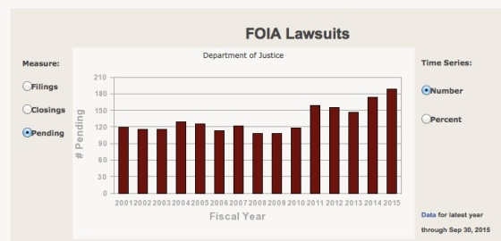 pending FOIA_Lawsuits